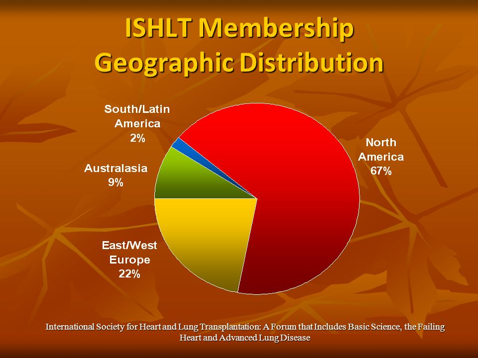 ISHLT Membership Geographic Distribution International Society for Heart and Lung Transplantation: A Forum that Includes Basic Science, the Failing Heart and Advanced Lung Disease