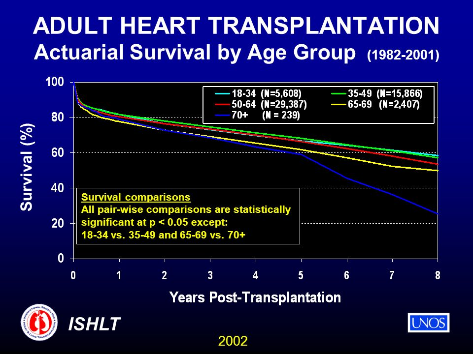 2002 ISHLT ADULT HEART TRANSPLANTATION Actuarial Survival by Age Group (1982-2001) Survival (%) Survival comparisons All pair-wise comparisons are statistically significant at p < 0.05 except: 18-34 vs.