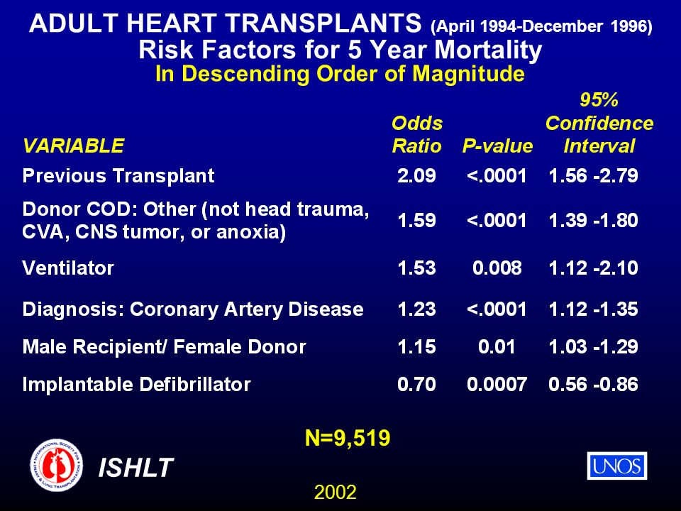 2002 ISHLT ADULT HEART TRANSPLANTS (April 1994-December 1996) Risk Factors for 5 Year Mortality In Descending Order of Magnitude N=9,519