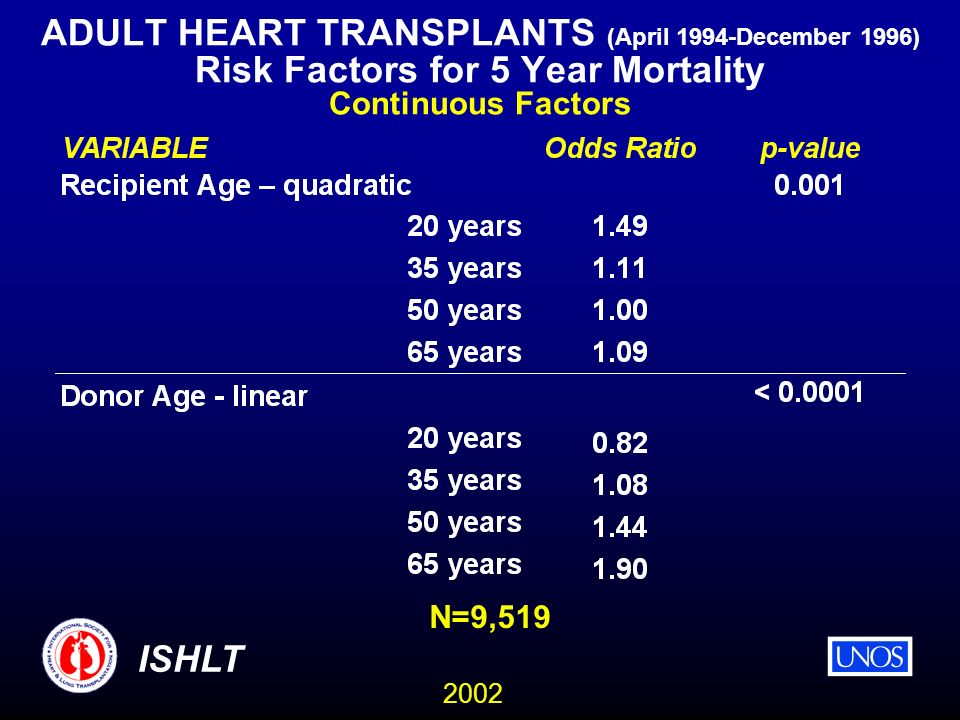 2002 ISHLT ADULT HEART TRANSPLANTS (April 1994-December 1996) Risk Factors for 5 Year Mortality Continuous Factors N=9,519