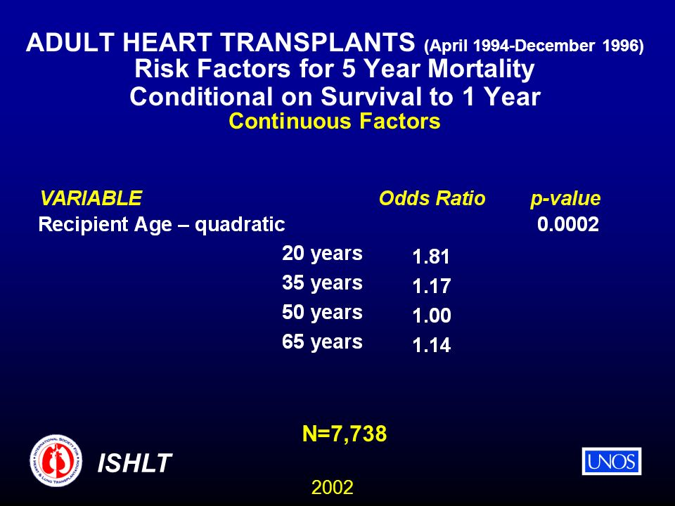2002 ISHLT ADULT HEART TRANSPLANTS (April 1994-December 1996) Risk Factors for 5 Year Mortality Conditional on Survival to 1 Year Continuous Factors N=7,738