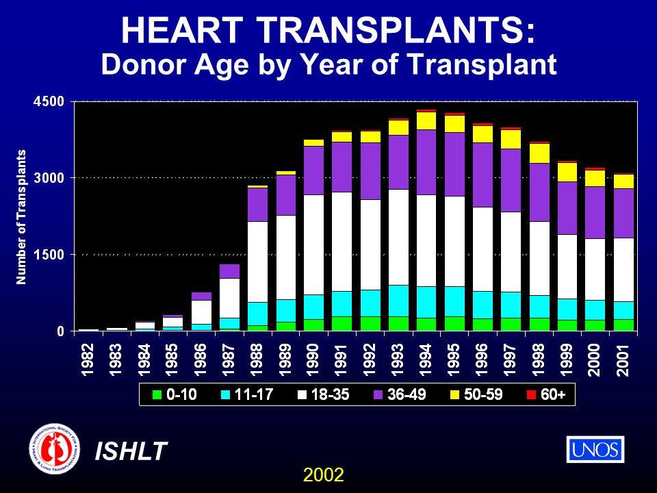 2002 ISHLT HEART TRANSPLANTS: Donor Age by Year of Transplant