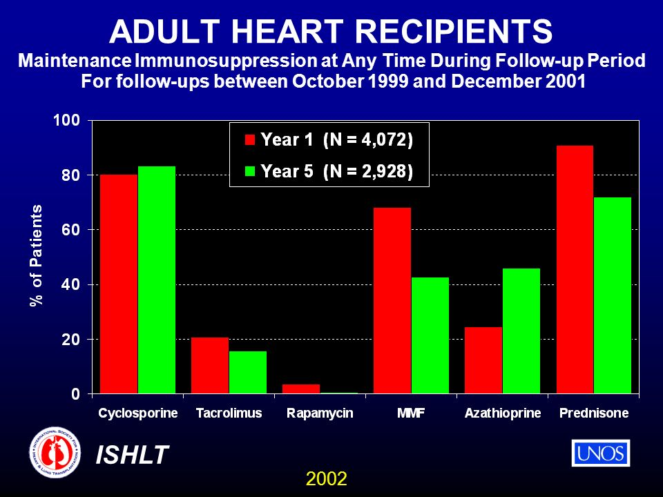2002 ISHLT ADULT HEART RECIPIENTS Maintenance Immunosuppression at Any Time During Follow-up Period For follow-ups between October 1999 and December 2001