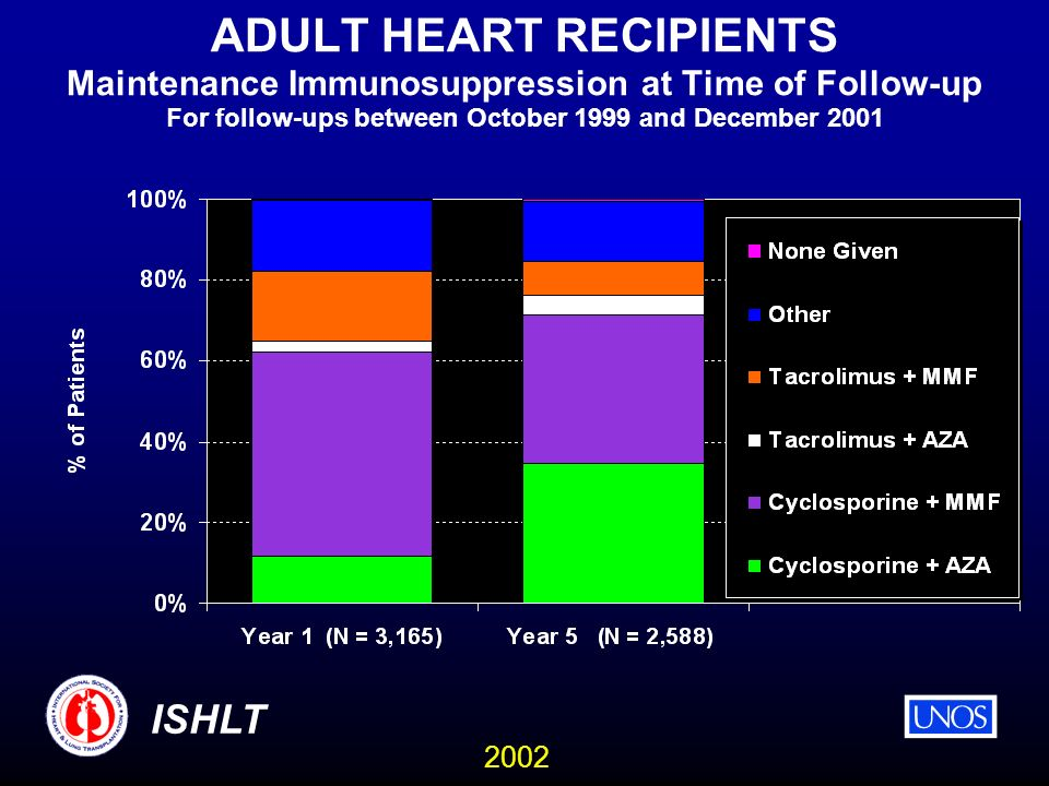 2002 ISHLT ADULT HEART RECIPIENTS Maintenance Immunosuppression at Time of Follow-up For follow-ups between October 1999 and December 2001
