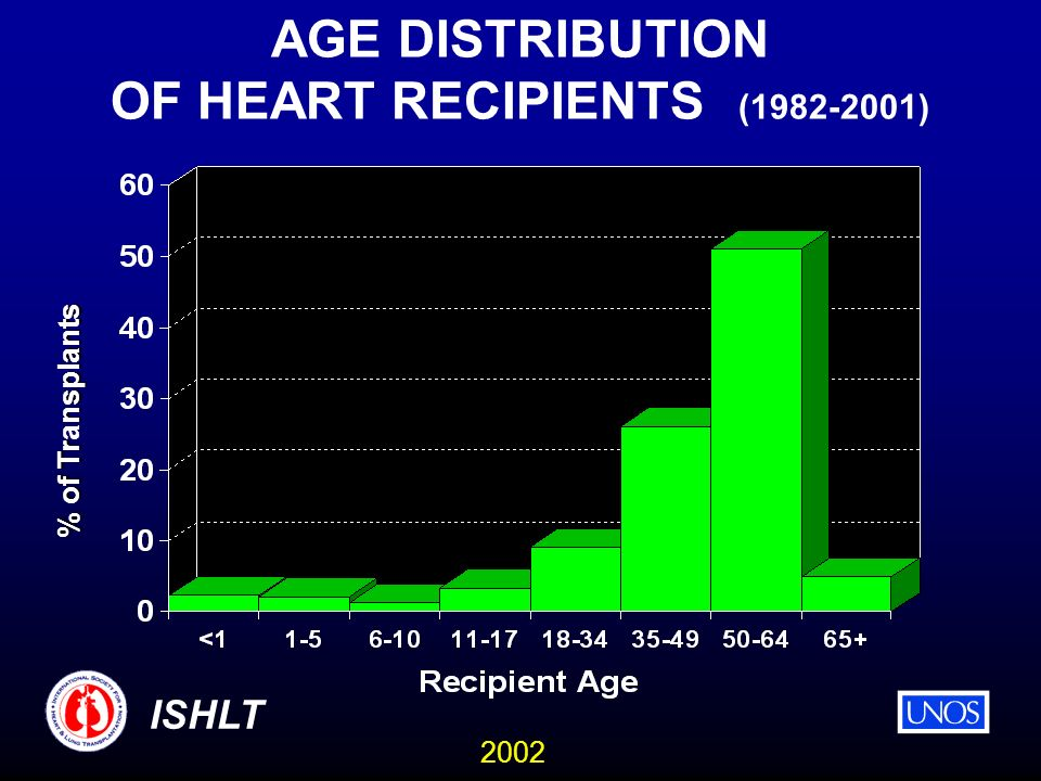 2002 ISHLT AGE DISTRIBUTION OF HEART RECIPIENTS (1982-2001) % of Trnsplants % of Transplants