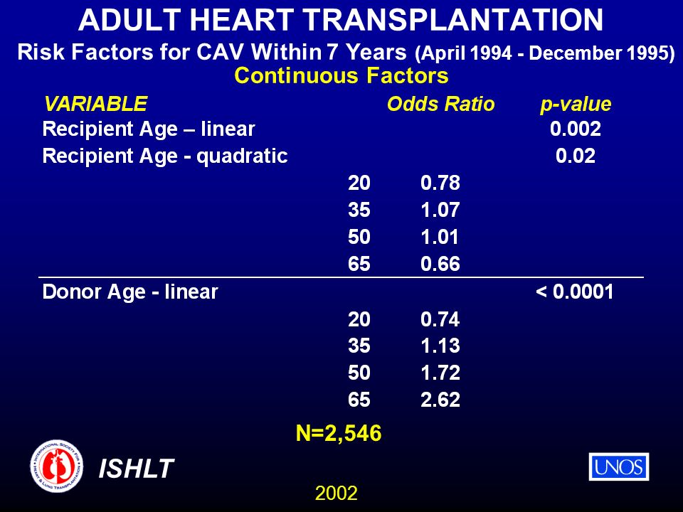 2002 ISHLT ADULT HEART TRANSPLANTATION Risk Factors for CAV Within 7 Years (April 1994 - December 1995) Continuous Factors N=2,546