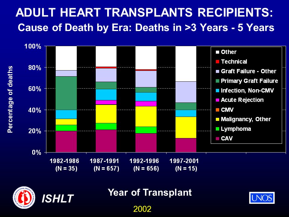 2002 ISHLT ADULT HEART TRANSPLANTS RECIPIENTS: Cause of Death by Era: Deaths in >3 Years - 5 Years Year of Transplant