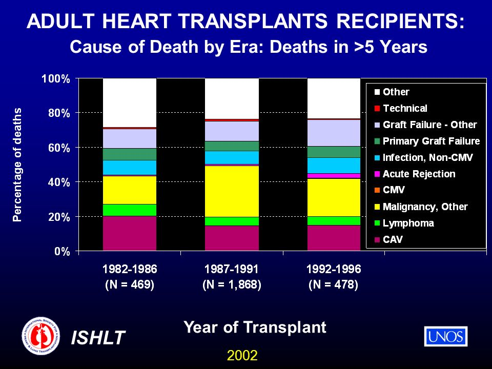 2002 ISHLT ADULT HEART TRANSPLANTS RECIPIENTS: Cause of Death by Era: Deaths in >5 Years Year of Transplant