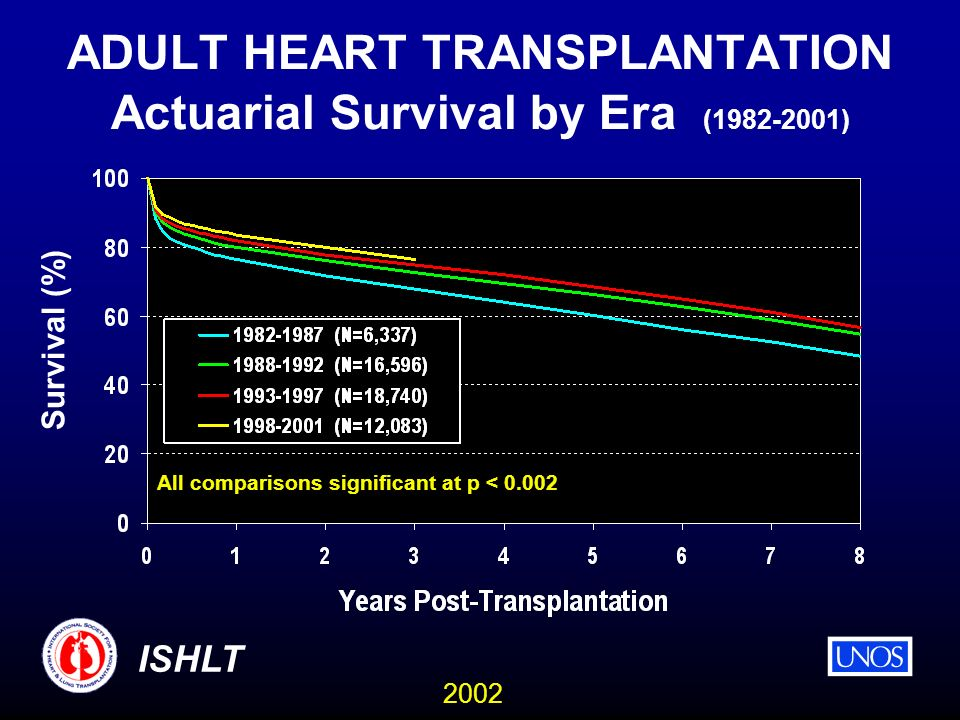 2002 ISHLT ADULT HEART TRANSPLANTATION Actuarial Survival by Era (1982-2001) All comparisons significant at p < 0.002 Survival (%)