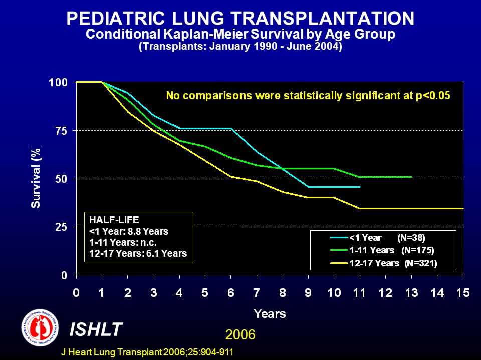 PEDIATRIC LUNG TRANSPLANTATION Conditional Kaplan-Meier Survival by Age Group (Transplants: January 1990 - June 2004) HALF-LIFE <1 Year: 8.8 Years 1-11 Years: n.c.