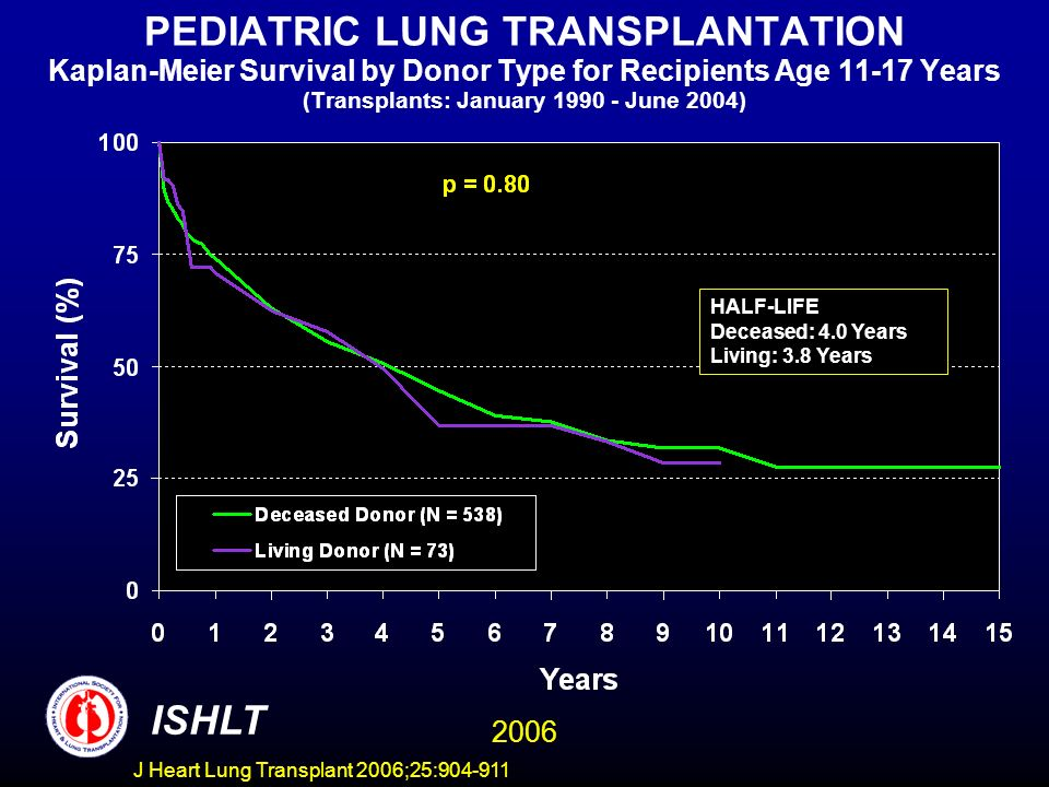 PEDIATRIC LUNG TRANSPLANTATION Kaplan-Meier Survival by Donor Type for Recipients Age 11-17 Years (Transplants: January 1990 - June 2004) HALF-LIFE Deceased: 4.0 Years Living: 3.8 Years ISHLT 2006 J Heart Lung Transplant 2006;25:904-911