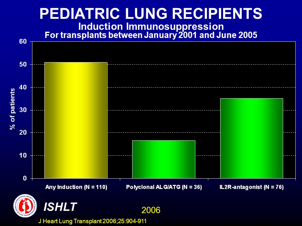 PEDIATRIC LUNG RECIPIENTS Induction Immunosuppression For transplants between January 2001 and June 2005 ISHLT 2006 J Heart Lung Transplant 2006;25:904-911