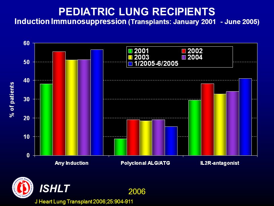 PEDIATRIC LUNG RECIPIENTS Induction Immunosuppression (Transplants: January 2001 - June 2005) ISHLT 2006 J Heart Lung Transplant 2006;25:904-911