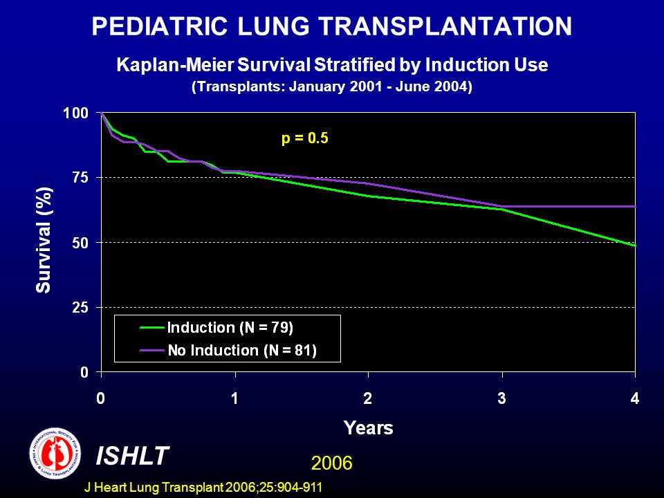 PEDIATRIC LUNG TRANSPLANTATION Kaplan-Meier Survival Stratified by Induction Use (Transplants: January 2001 - June 2004) ISHLT 2006 J Heart Lung Transplant 2006;25:904-911