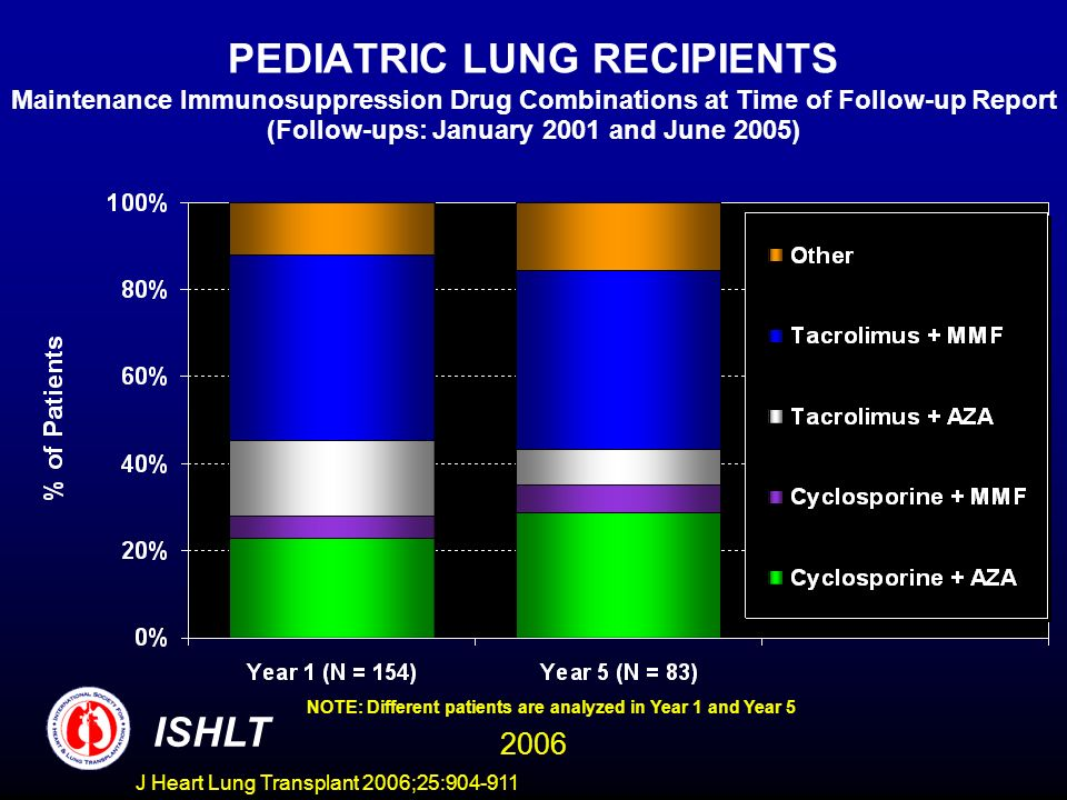 PEDIATRIC LUNG RECIPIENTS Maintenance Immunosuppression Drug Combinations at Time of Follow-up Report (Follow-ups: January 2001 and June 2005) NOTE: Different patients are analyzed in Year 1 and Year 5 ISHLT 2006 J Heart Lung Transplant 2006;25:904-911