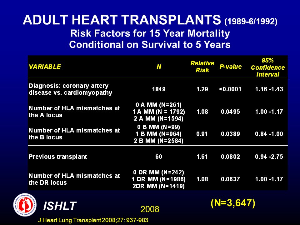 ADULT HEART TRANSPLANTS (1989-6/1992) Risk Factors for 15 Year Mortality Conditional on Survival to 5 Years 2008 ISHLT (N=3,647) J Heart Lung Transplant 2008;27: