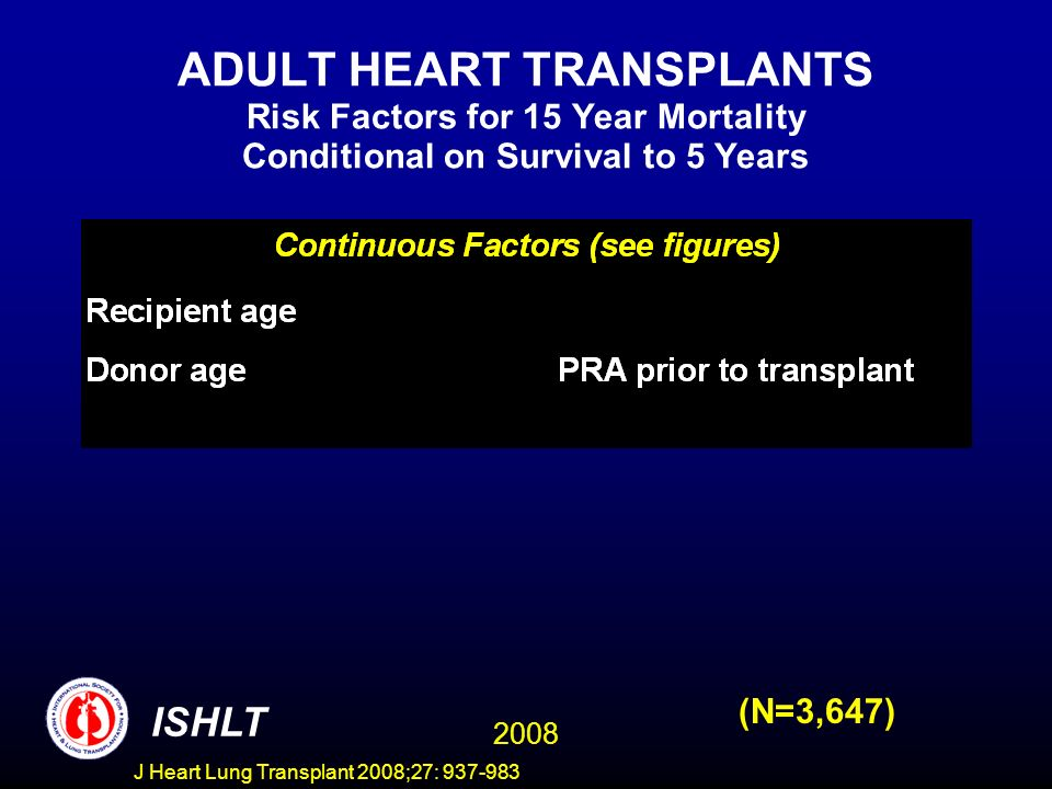 ADULT HEART TRANSPLANTS Risk Factors for 15 Year Mortality Conditional on Survival to 5 Years 2008 ISHLT (N=3,647) J Heart Lung Transplant 2008;27: