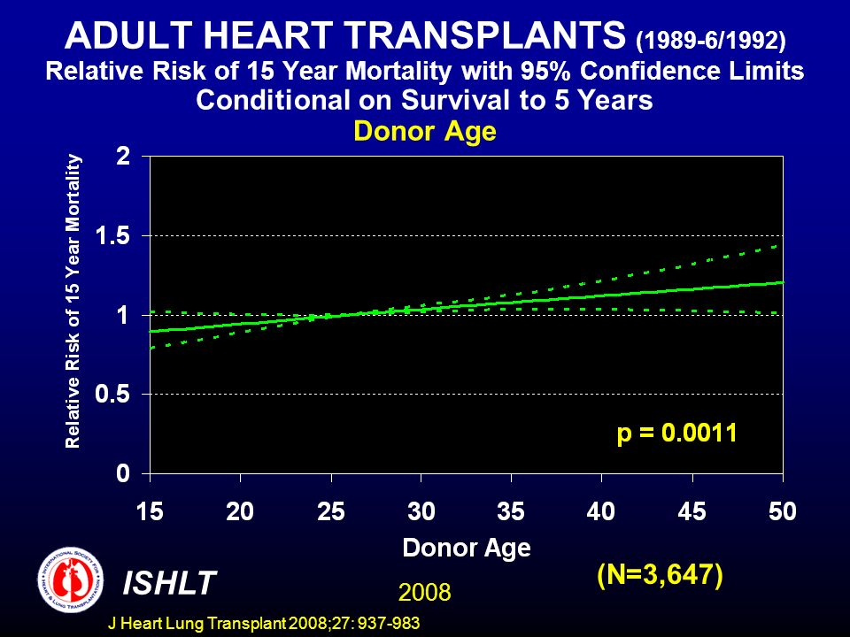 ADULT HEART TRANSPLANTS (1989-6/1992) Relative Risk of 15 Year Mortality with 95% Confidence Limits Conditional on Survival to 5 Years Donor Age 2008 ISHLT (N=3,647) J Heart Lung Transplant 2008;27: