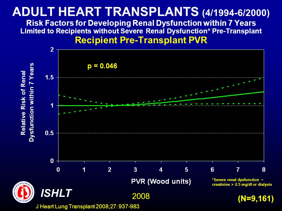 ADULT HEART TRANSPLANTS (4/1994-6/2000) Risk Factors for Developing Renal Dysfunction within 7 Years Limited to Recipients without Severe Renal Dysfunction* Pre-Transplant Recipient Pre-Transplant PVR ISHLT 2008 (N=9,161) *Severe renal dysfunction = creatinine > 2.5 mg/dl or dialysis J Heart Lung Transplant 2008;27:
