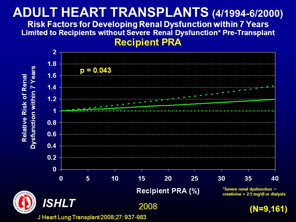 ADULT HEART TRANSPLANTS (4/1994-6/2000) Risk Factors for Developing Renal Dysfunction within 7 Years Limited to Recipients without Severe Renal Dysfunction* Pre-Transplant Recipient PRA ISHLT 2008 (N=9,161) *Severe renal dysfunction = creatinine > 2.5 mg/dl or dialysis J Heart Lung Transplant 2008;27: