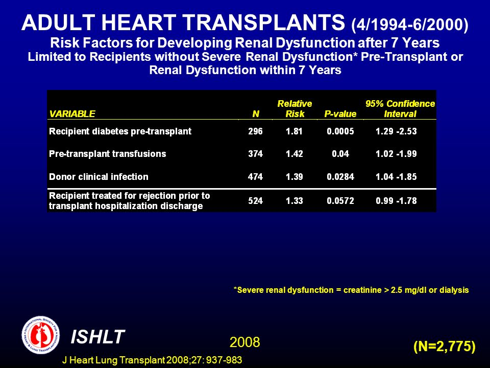 ADULT HEART TRANSPLANTS (4/1994-6/2000) Risk Factors for Developing Renal Dysfunction after 7 Years Limited to Recipients without Severe Renal Dysfunction* Pre-Transplant or Renal Dysfunction within 7 Years (N=2,775) ISHLT 2008 *Severe renal dysfunction = creatinine > 2.5 mg/dl or dialysis J Heart Lung Transplant 2008;27: