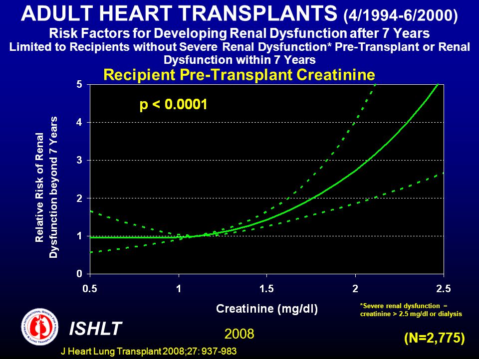 ADULT HEART TRANSPLANTS (4/1994-6/2000) Risk Factors for Developing Renal Dysfunction after 7 Years Limited to Recipients without Severe Renal Dysfunction* Pre-Transplant or Renal Dysfunction within 7 Years Recipient Pre-Transplant Creatinine ISHLT 2008 (N=2,775) *Severe renal dysfunction = creatinine > 2.5 mg/dl or dialysis J Heart Lung Transplant 2008;27: