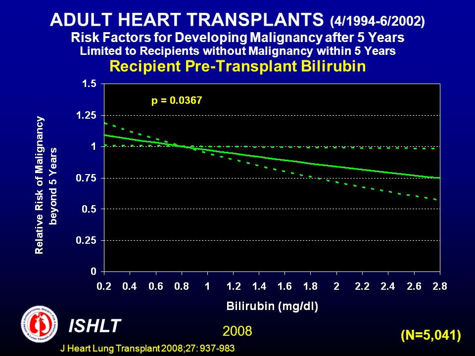 ADULT HEART TRANSPLANTS (4/1994-6/2002) Risk Factors for Developing Malignancy after 5 Years Limited to Recipients without Malignancy within 5 Years Recipient Pre-Transplant Bilirubin ISHLT 2008 (N=5,041) J Heart Lung Transplant 2008;27: