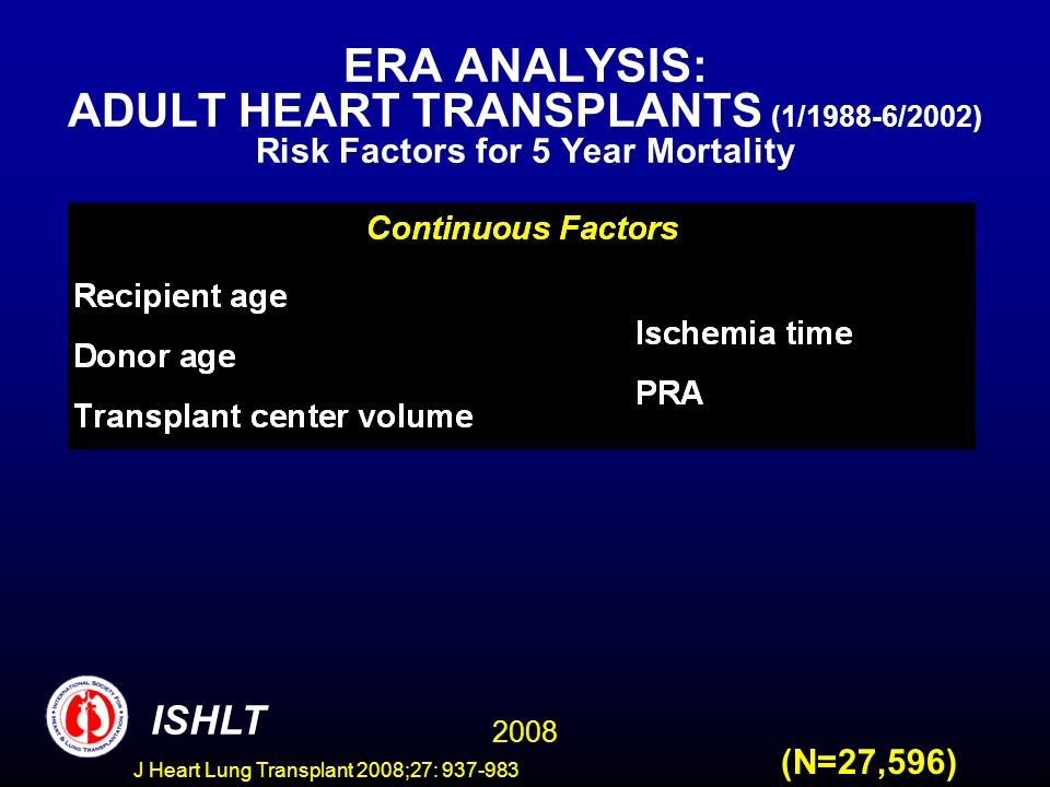 ERA ANALYSIS: ADULT HEART TRANSPLANTS (1/1988-6/2002) Risk Factors for 5 Year Mortality 2008 ISHLT (N=27,596) J Heart Lung Transplant 2008;27: