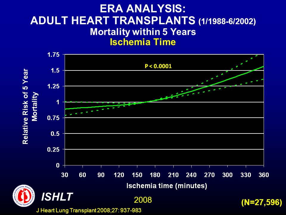 ERA ANALYSIS: ADULT HEART TRANSPLANTS (1/1988-6/2002) Mortality within 5 Years Ischemia Time ISHLT 2008 (N=27,596) J Heart Lung Transplant 2008;27: