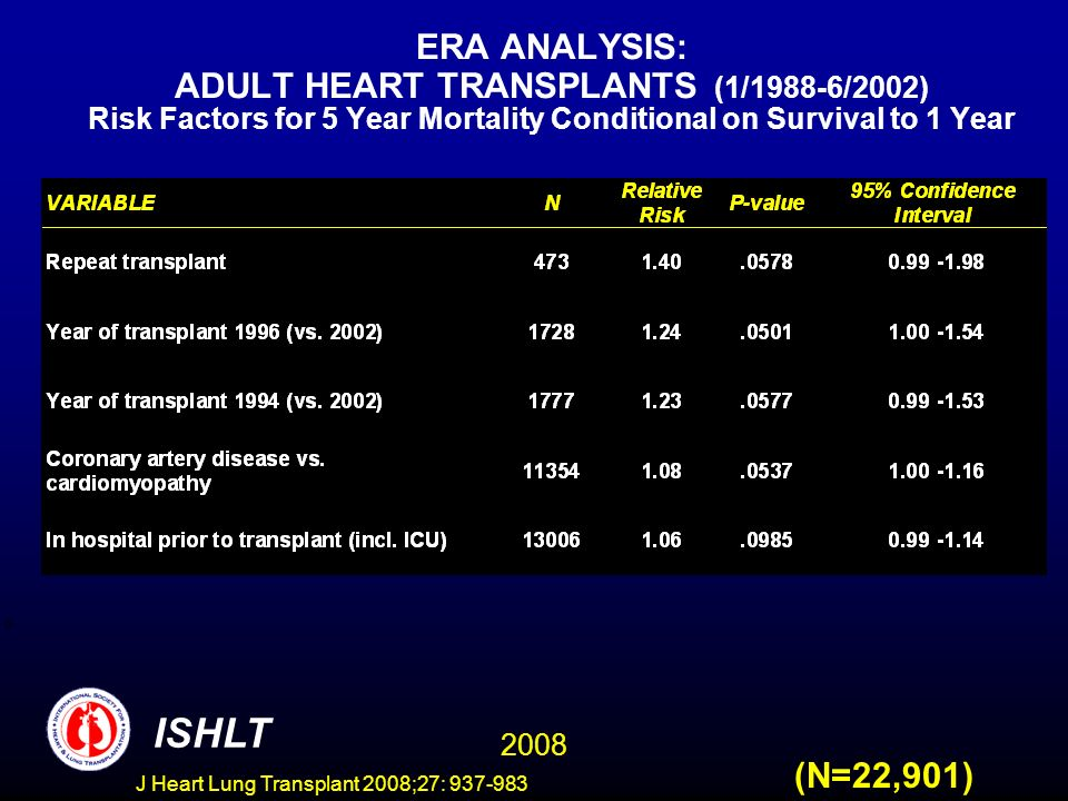 ERA ANALYSIS: ADULT HEART TRANSPLANTS (1/1988-6/2002) Risk Factors for 5 Year Mortality Conditional on Survival to 1 Year 2008 ISHLT (N=22,901) J Heart Lung Transplant 2008;27: