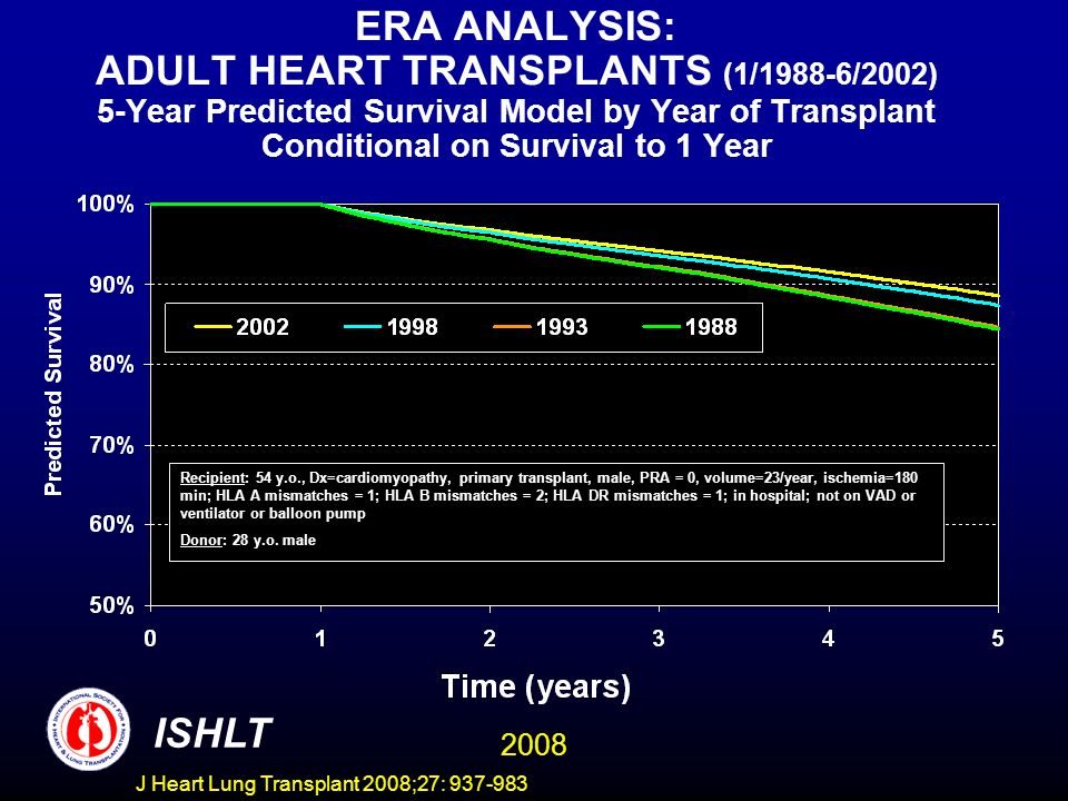ERA ANALYSIS: ADULT HEART TRANSPLANTS (1/1988-6/2002) 5-Year Predicted Survival Model by Year of Transplant Conditional on Survival to 1 Year ISHLT 2008 Recipient: 54 y.o., Dx=cardiomyopathy, primary transplant, male, PRA = 0, volume=23/year, ischemia=180 min; HLA A mismatches = 1; HLA B mismatches = 2; HLA DR mismatches = 1; in hospital; not on VAD or ventilator or balloon pump Donor: 28 y.o.