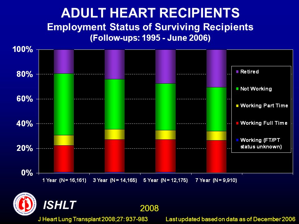 ADULT HEART RECIPIENTS Employment Status of Surviving Recipients (Follow-ups: June 2006) ISHLT 2008 Last updated based on data as of December 2006J Heart Lung Transplant 2008;27: