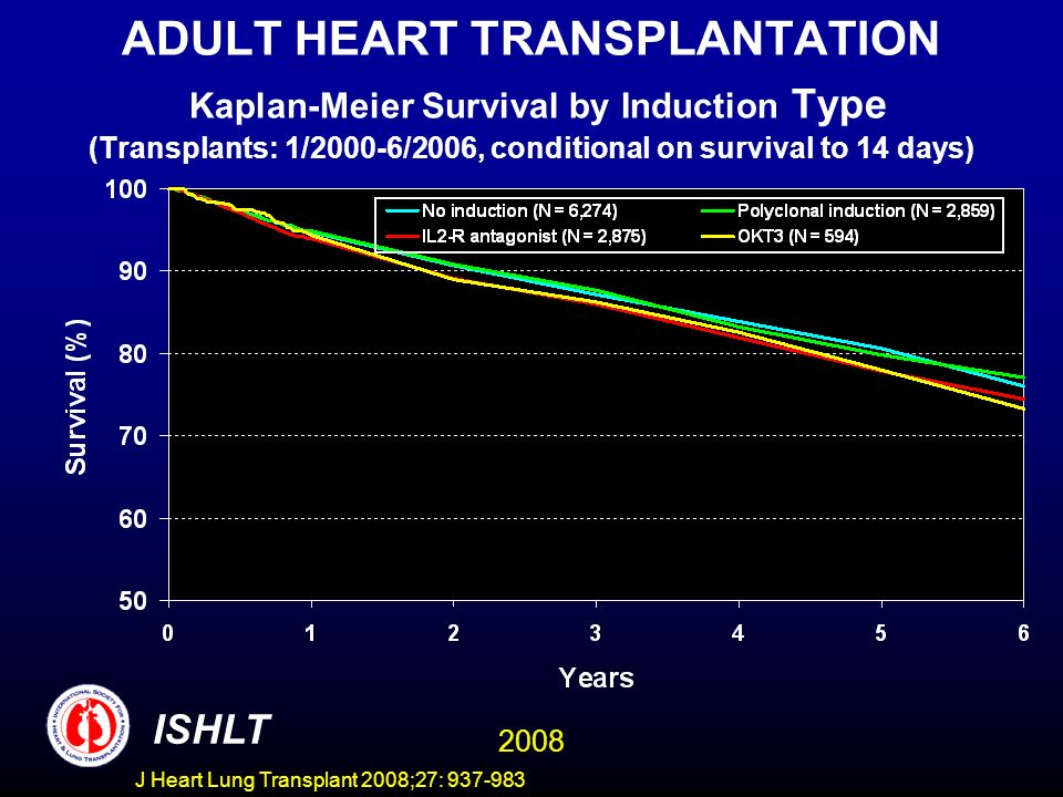 ADULT HEART TRANSPLANTATION Kaplan-Meier Survival by Induction Type (Transplants: 1/2000-6/2006, conditional on survival to 14 days) ISHLT 2008 J Heart Lung Transplant 2008;27: