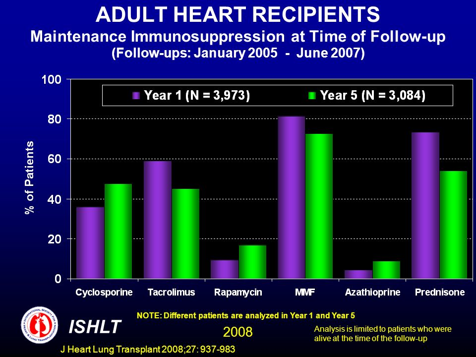 ADULT HEART RECIPIENTS Maintenance Immunosuppression at Time of Follow-up (Follow-ups: January June 2007) NOTE: Different patients are analyzed in Year 1 and Year 5 ISHLT 2008 Analysis is limited to patients who were alive at the time of the follow-up J Heart Lung Transplant 2008;27: