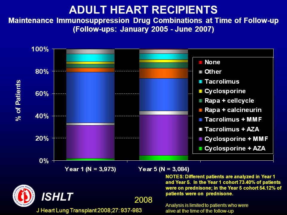 ADULT HEART RECIPIENTS Maintenance Immunosuppression Drug Combinations at Time of Follow-up (Follow-ups: January June 2007) NOTES: Different patients are analyzed in Year 1 and Year 5.