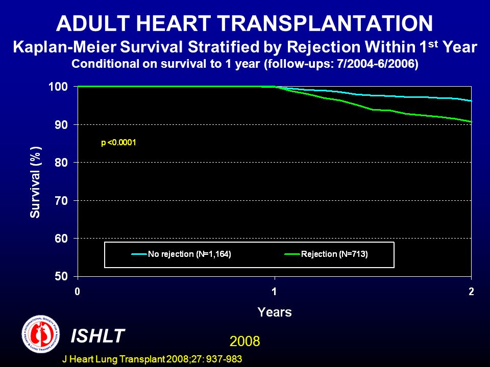 ADULT HEART TRANSPLANTATION Kaplan-Meier Survival Stratified by Rejection Within 1 st Year Conditional on survival to 1 year (follow-ups: 7/2004-6/2006) ISHLT 2008 J Heart Lung Transplant 2008;27: