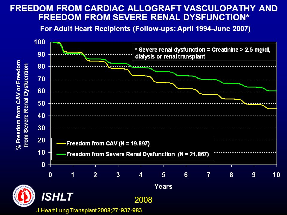 FREEDOM FROM CARDIAC ALLOGRAFT VASCULOPATHY AND FREEDOM FROM SEVERE RENAL DYSFUNCTION* For Adult Heart Recipients (Follow-ups: April 1994-June 2007) ISHLT 2008 J Heart Lung Transplant 2008;27: