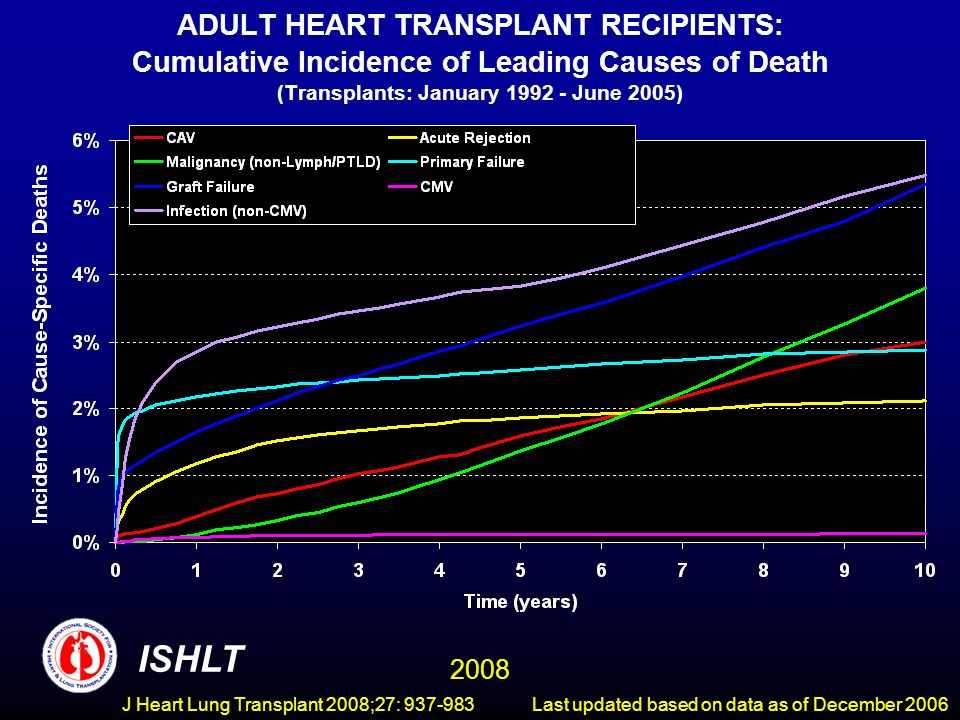 ADULT HEART TRANSPLANT RECIPIENTS: Cumulative Incidence of Leading Causes of Death (Transplants: January June 2005) ISHLT 2008 Last updated based on data as of December 2006J Heart Lung Transplant 2008;27: