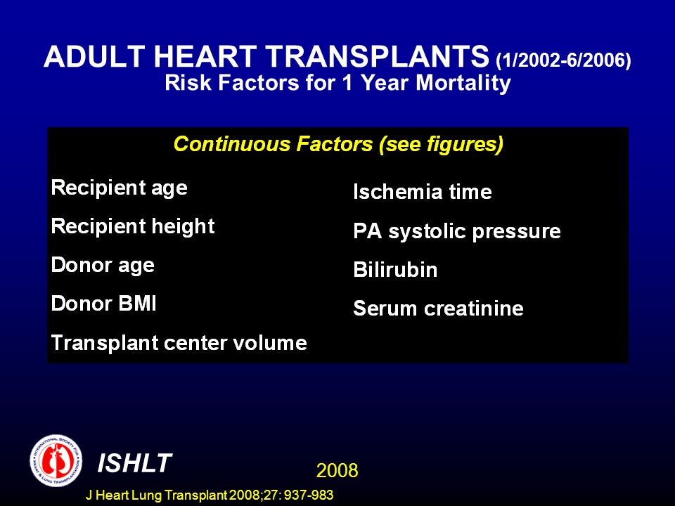 ADULT HEART TRANSPLANTS (1/2002-6/2006) Risk Factors for 1 Year Mortality 2008 ISHLT J Heart Lung Transplant 2008;27: