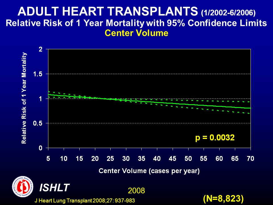 ADULT HEART TRANSPLANTS (1/2002-6/2006) Relative Risk of 1 Year Mortality with 95% Confidence Limits Center Volume 2008 ISHLT (N=8,823) J Heart Lung Transplant 2008;27: