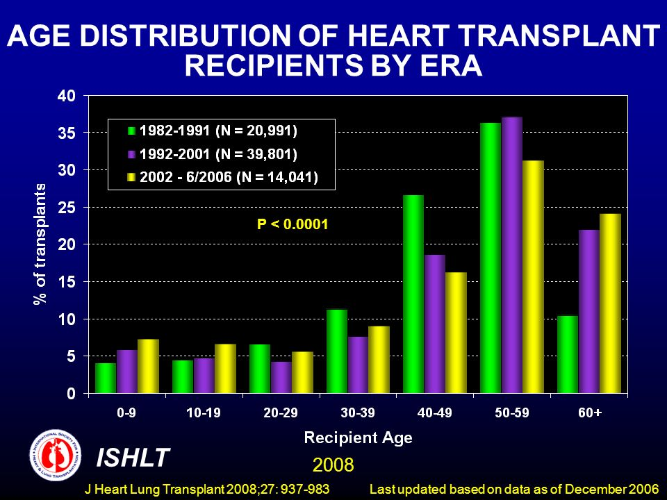AGE DISTRIBUTION OF HEART TRANSPLANT RECIPIENTS BY ERA P < ISHLT 2008 Last updated based on data as of December 2006J Heart Lung Transplant 2008;27: