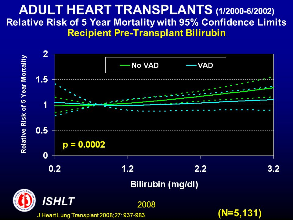 ADULT HEART TRANSPLANTS (1/2000-6/2002) Relative Risk of 5 Year Mortality with 95% Confidence Limits Recipient Pre-Transplant Bilirubin 2008 ISHLT (N=5,131) J Heart Lung Transplant 2008;27: