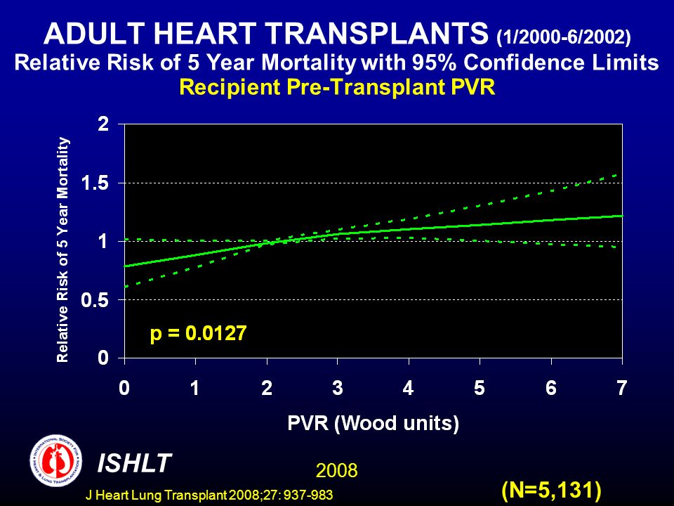 ADULT HEART TRANSPLANTS (1/2000-6/2002) Relative Risk of 5 Year Mortality with 95% Confidence Limits Recipient Pre-Transplant PVR 2008 ISHLT (N=5,131) J Heart Lung Transplant 2008;27: