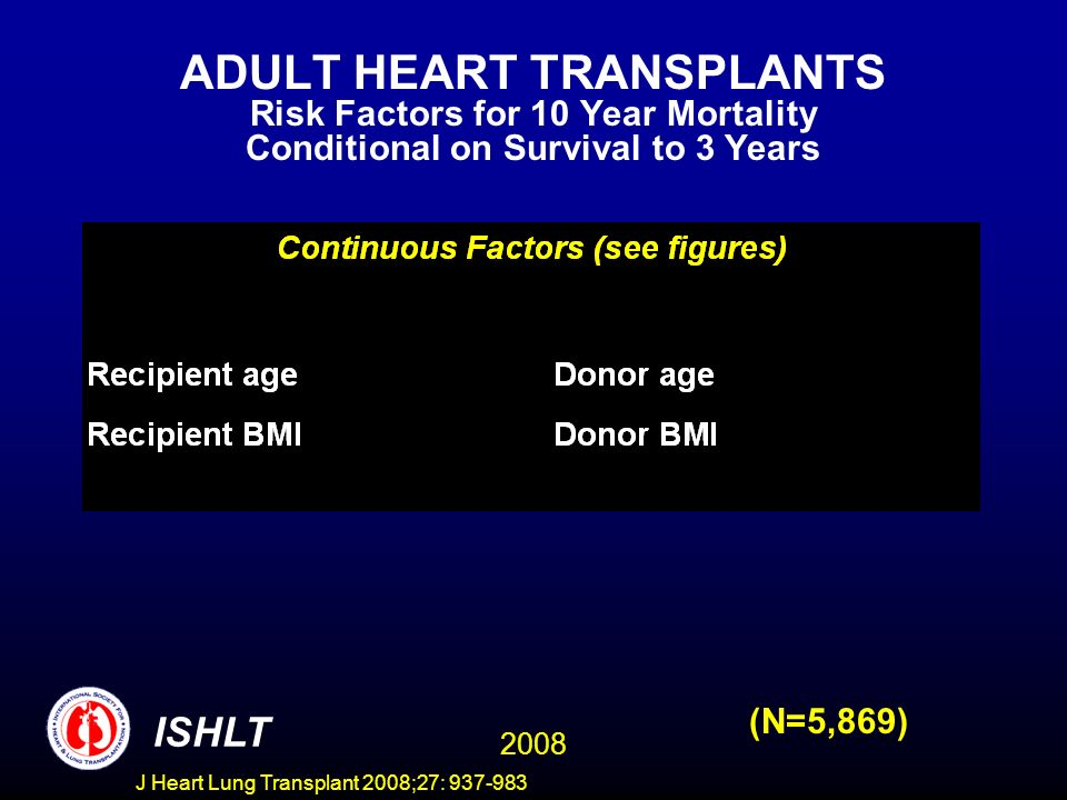 ADULT HEART TRANSPLANTS Risk Factors for 10 Year Mortality Conditional on Survival to 3 Years 2008 ISHLT (N=5,869) J Heart Lung Transplant 2008;27: