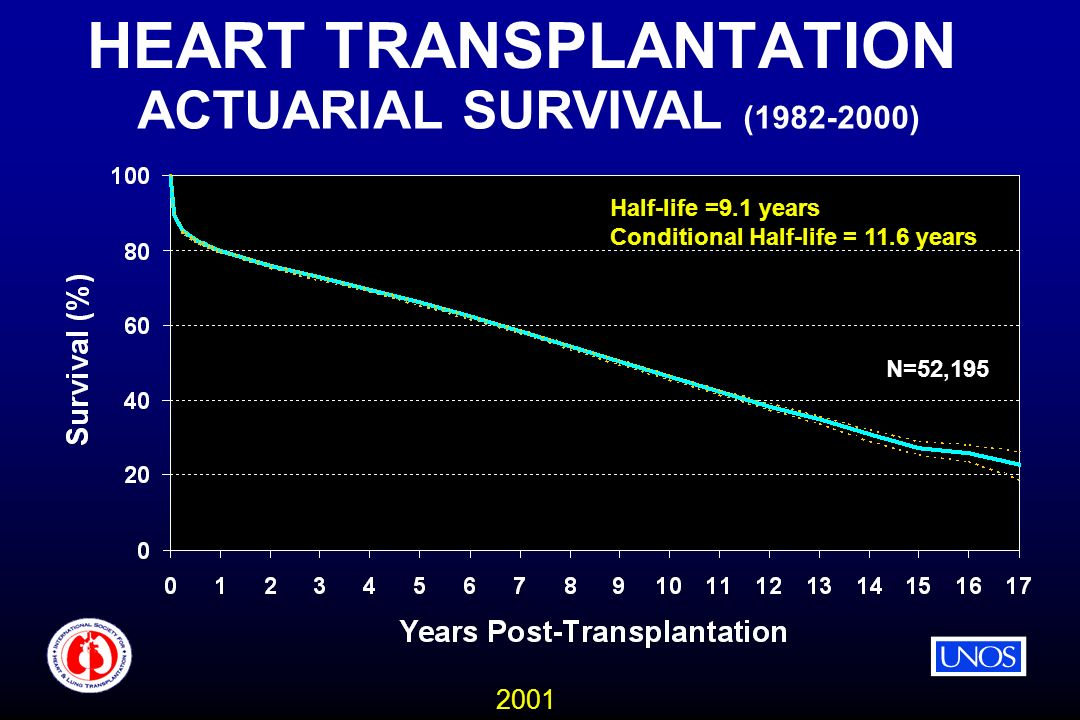 2001 HEART TRANSPLANTATION ACTUARIAL SURVIVAL ( ) N=52,195 Half-life =9.1 years Conditional Half-life = 11.6 years
