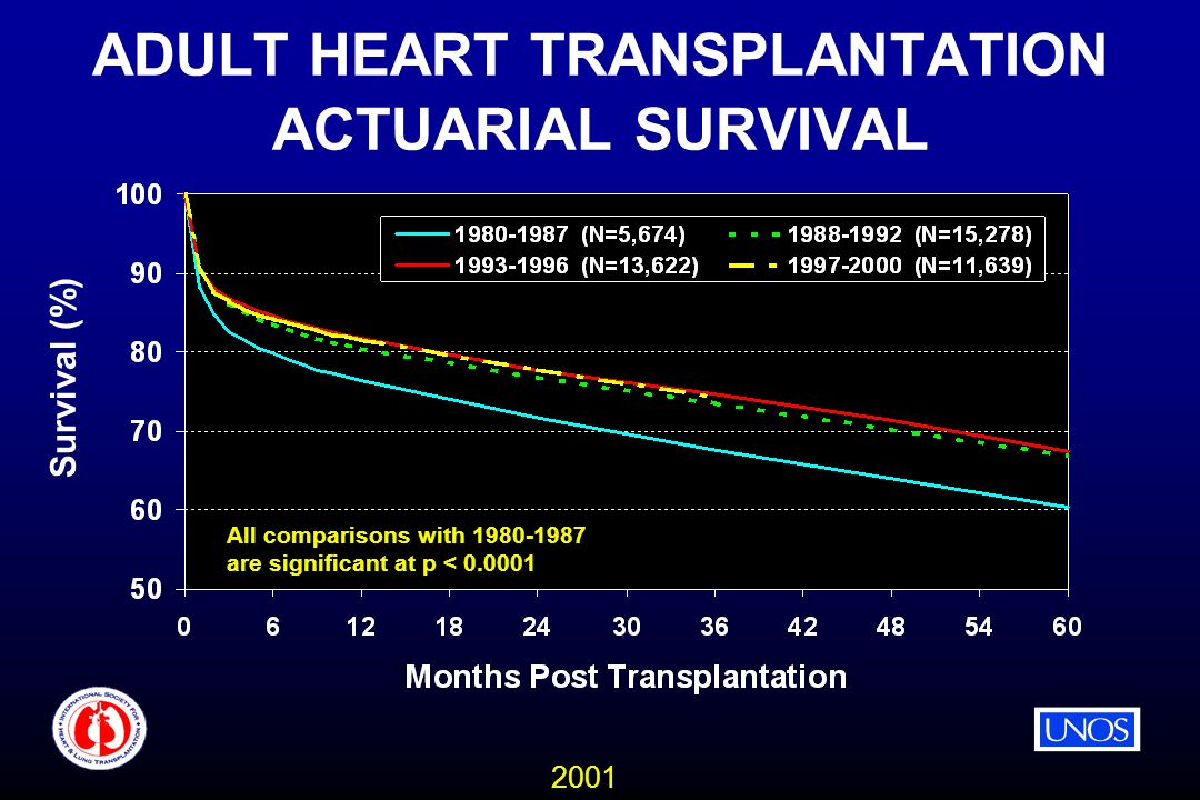 2001 ADULT HEART TRANSPLANTATION ACTUARIAL SURVIVAL All comparisons with are significant at p < Survival (%)