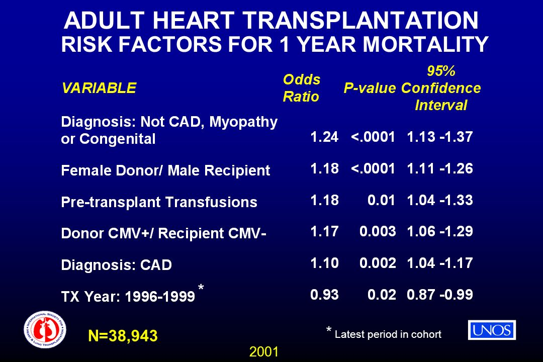 2001 ADULT HEART TRANSPLANTATION RISK FACTORS FOR 1 YEAR MORTALITY N=38,943 * * Latest period in cohort