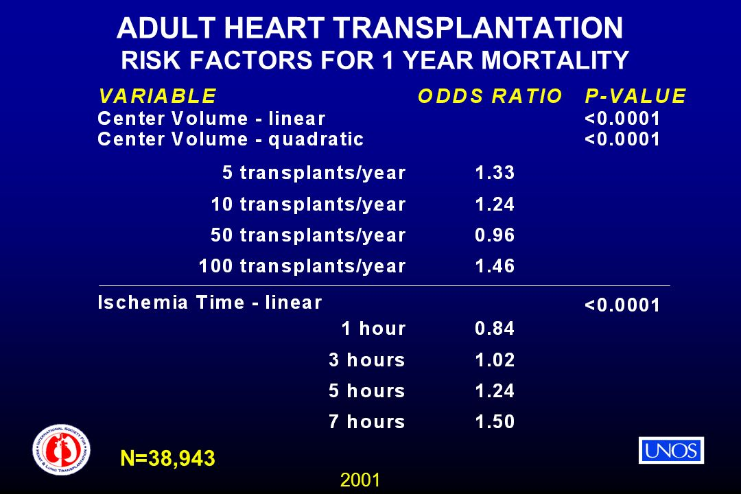 2001 ADULT HEART TRANSPLANTATION RISK FACTORS FOR 1 YEAR MORTALITY N=38,943