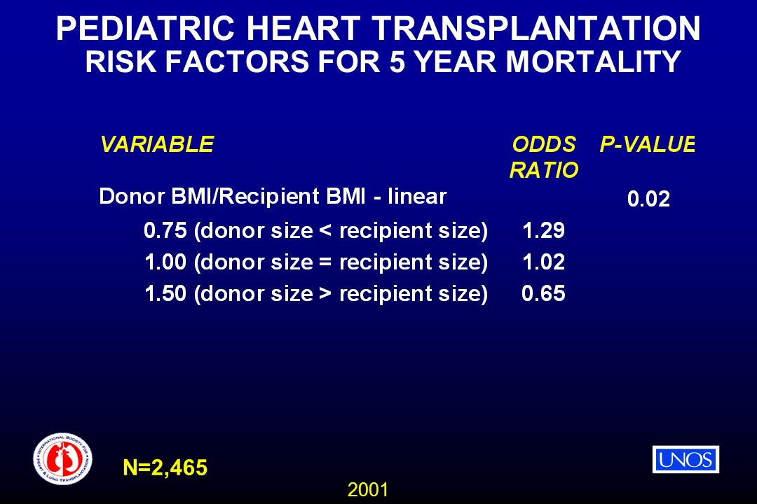 2001 PEDIATRIC HEART TRANSPLANTATION RISK FACTORS FOR 5 YEAR MORTALITY N=2,465