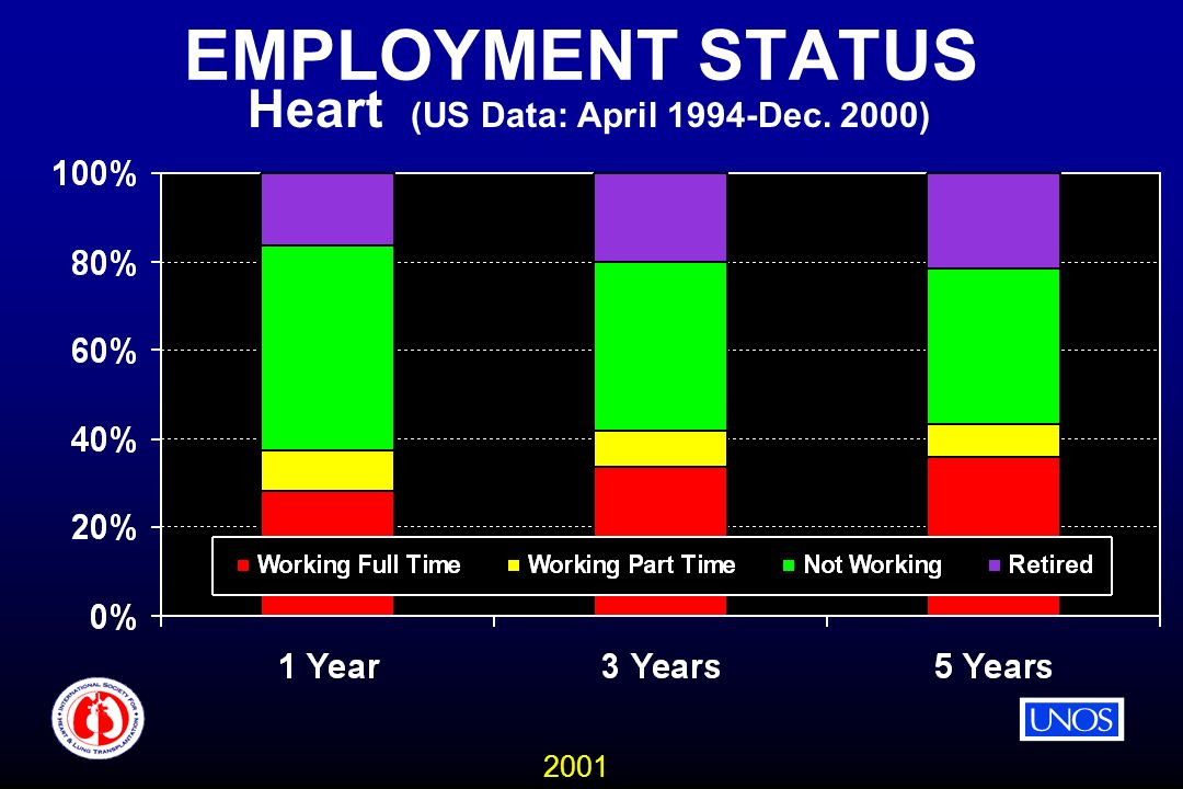 2001 EMPLOYMENT STATUS Heart (US Data: April 1994-Dec. 2000)
